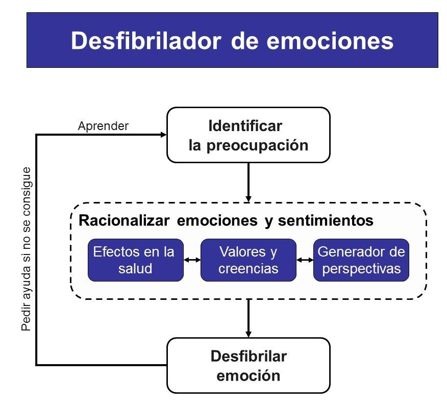 Desfibrilador de emociones