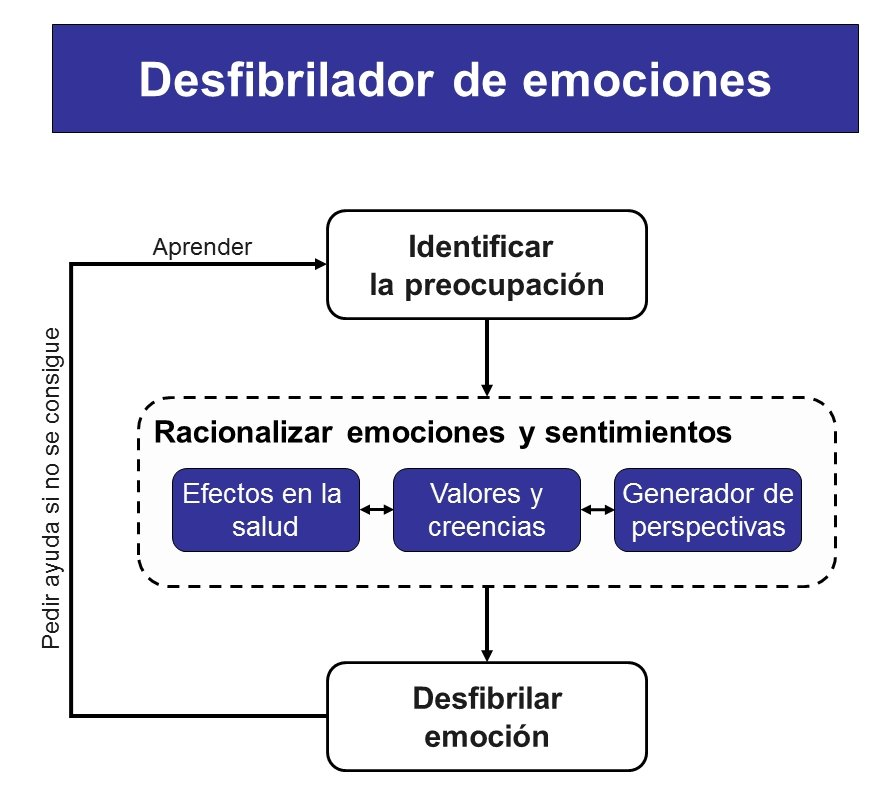 desenganche emocional
