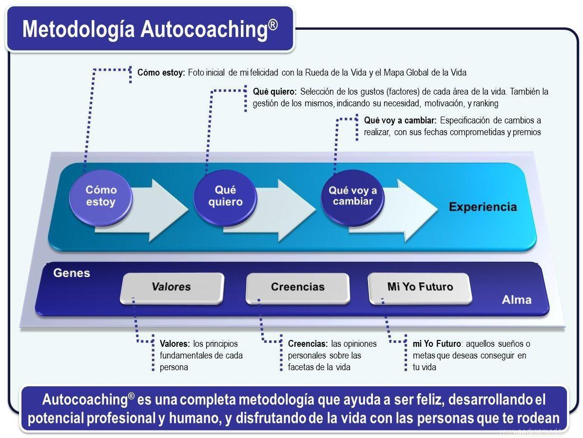 Metodología Autocoaching