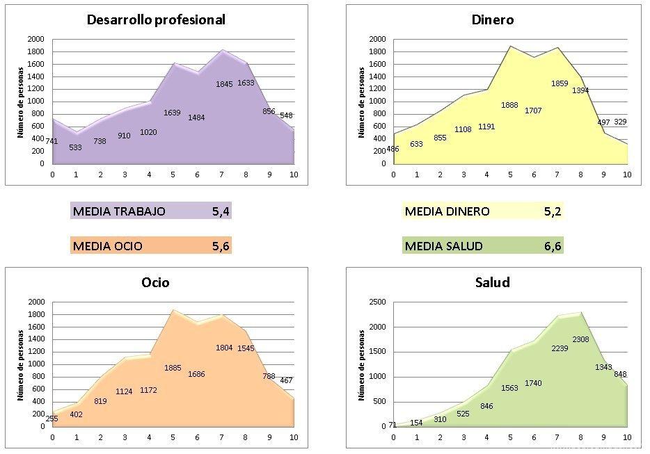 ejemplo de dashboard de felicidad - La estadística de la Rueda de la Vida