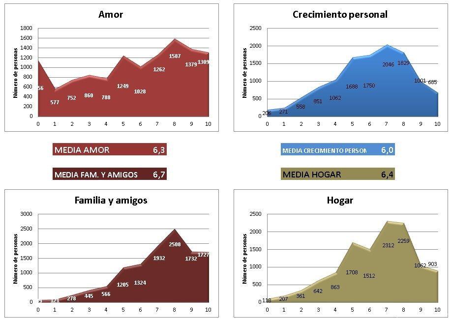 ruedas de la vida - La estadística de la Rueda de la Vida