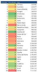 listado de paises con mejor ratio de medallas 1