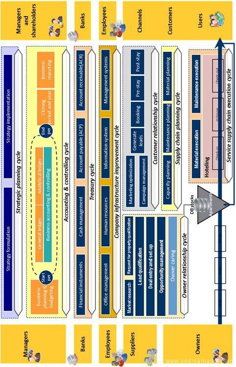 El modelo de procesos de negocio