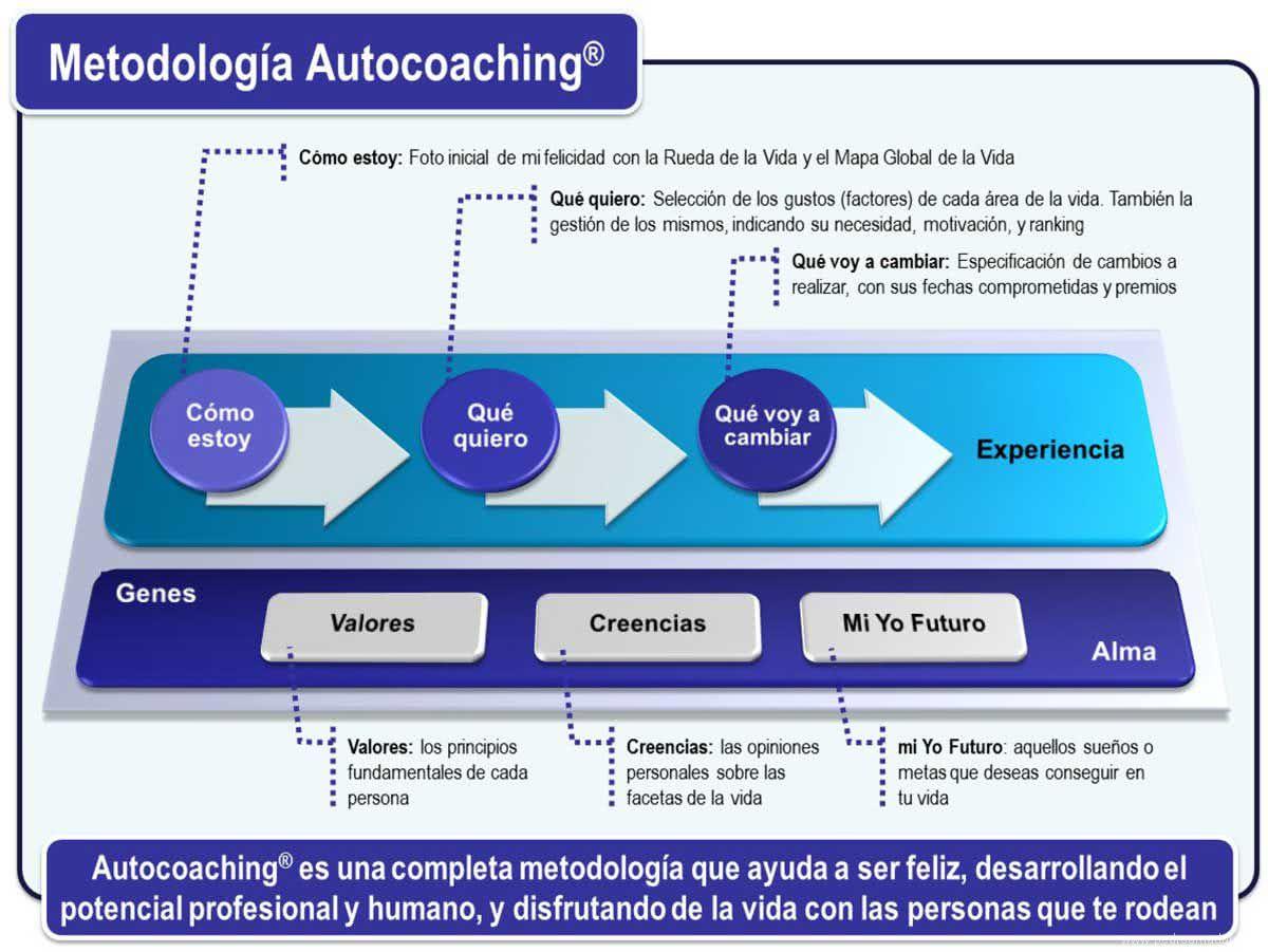 metodologia Autocoaching