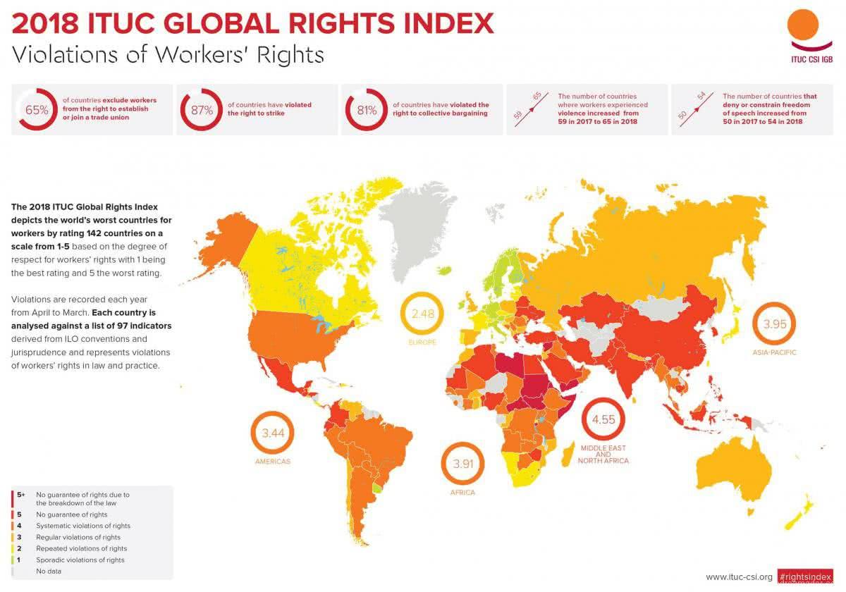 Índice Global de los Derechos 2018 de la CSI