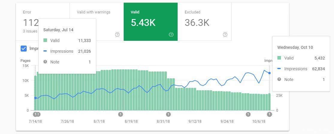 Mejorar visitas sin subir contenido
