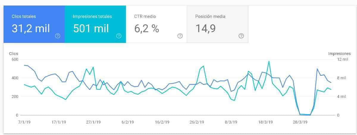 como funciona seo floria google - ▷ Estrategias de Marketing Digital 2020