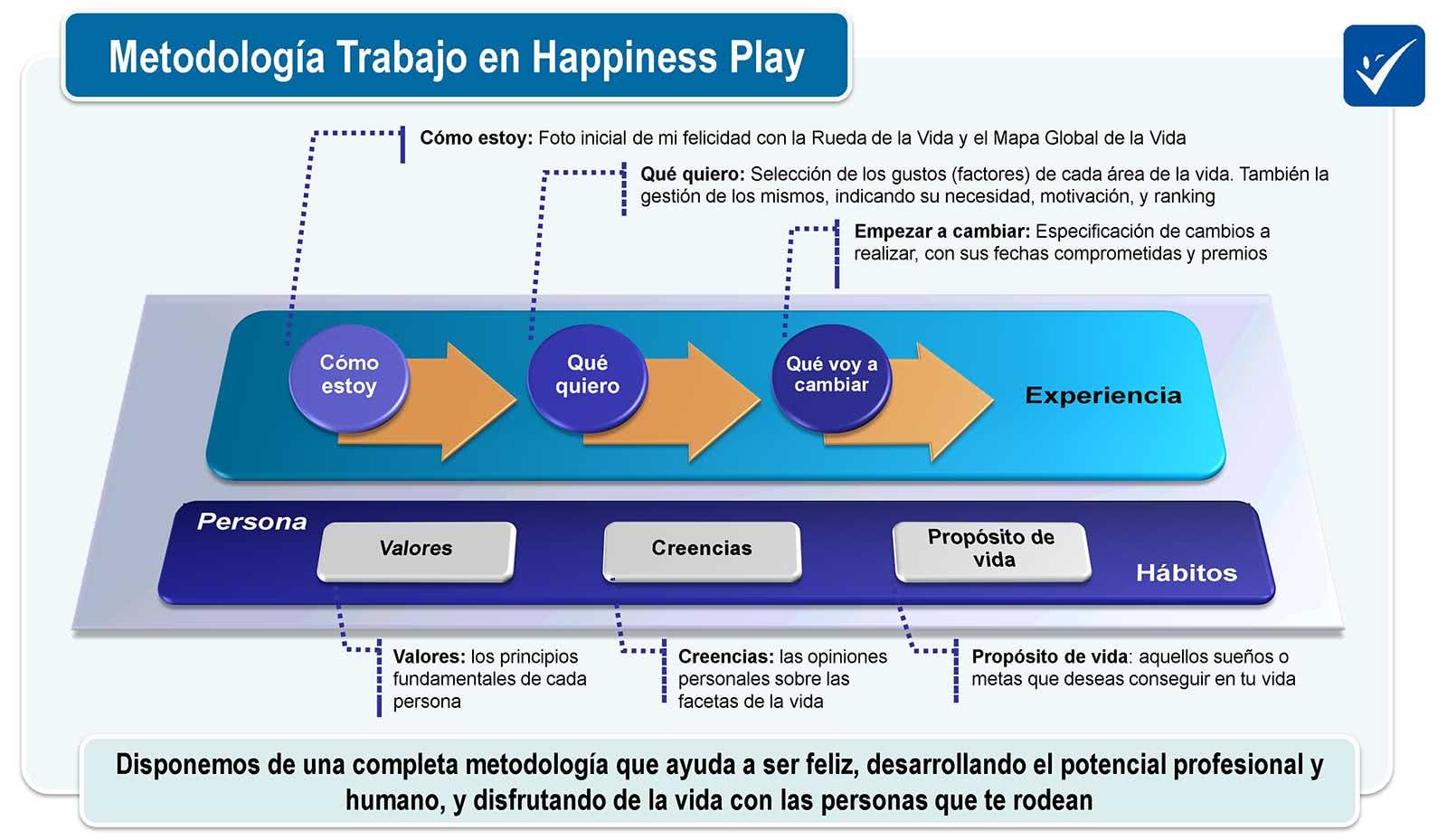 esquema felicidad